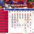 Nello schema sottostante è possibile trovare tutti i marchi riconosciuti ed omologati dalla World Taekwondo. Nelle competizioni non sarà quindi possibile utilizzare indumenti e protezioni differenti da quelli indicati. (Cliccare...